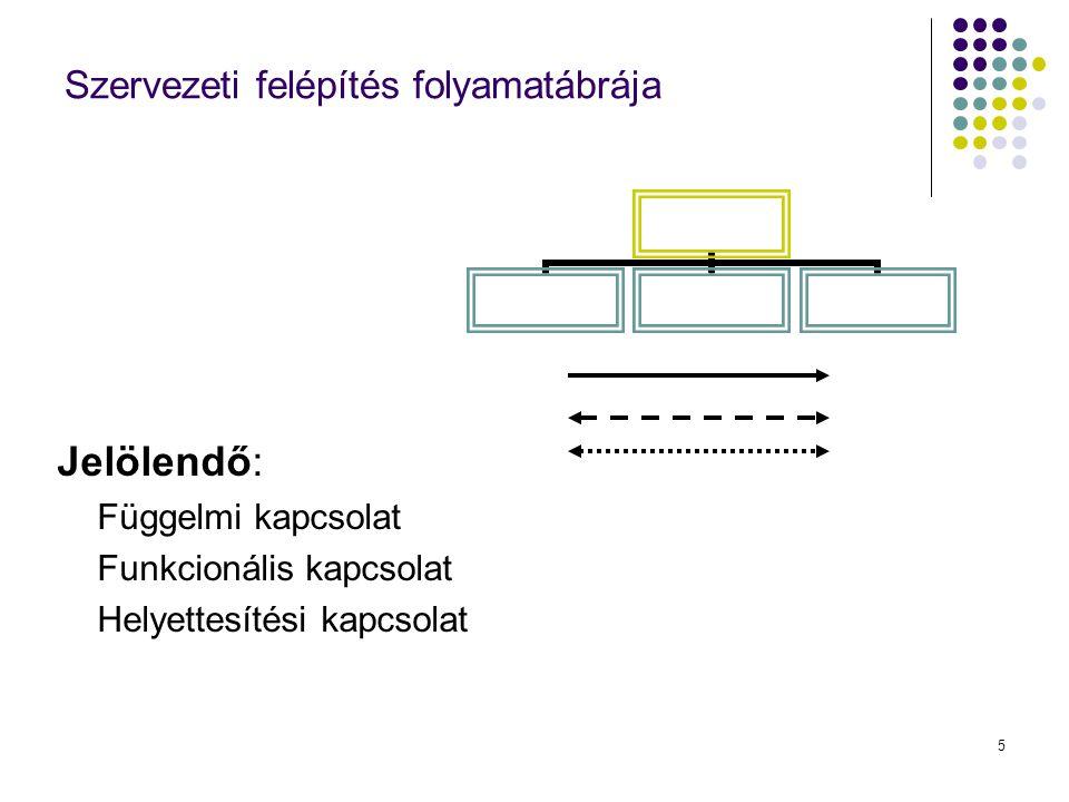 5 Szervezeti felépítés folyamatábrája Jelölendő: Függelmi kapcsolat Funkcionális kapcsolat Helyettesítési kapcsolat