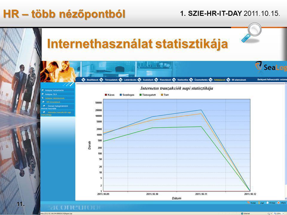 HR – több nézőpontból 1. SZIE-HR-IT-DAY 2011.10.15. 11. Internethasználat statisztikája