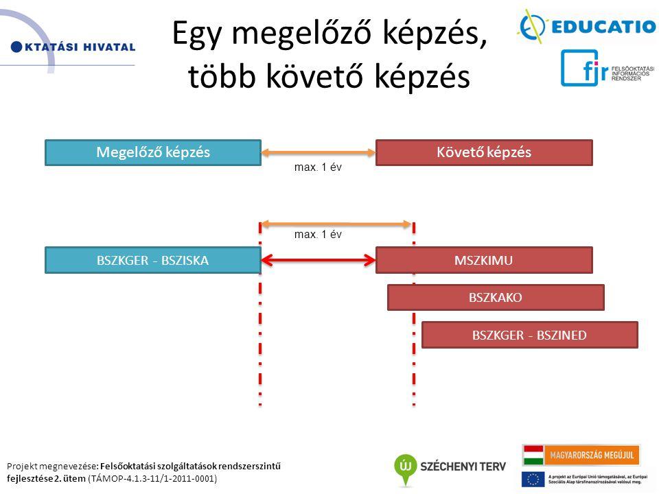 Projekt megnevezése: Felsőoktatási szolgáltatások rendszerszintű fejlesztése 2. ütem (TÁMOP-4.1.3-11/1-2011-0001) Egy megelőző képzés, több követő kép