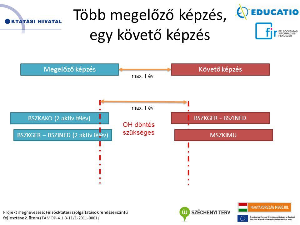 Projekt megnevezése: Felsőoktatási szolgáltatások rendszerszintű fejlesztése 2. ütem (TÁMOP-4.1.3-11/1-2011-0001) Több megelőző képzés, egy követő kép