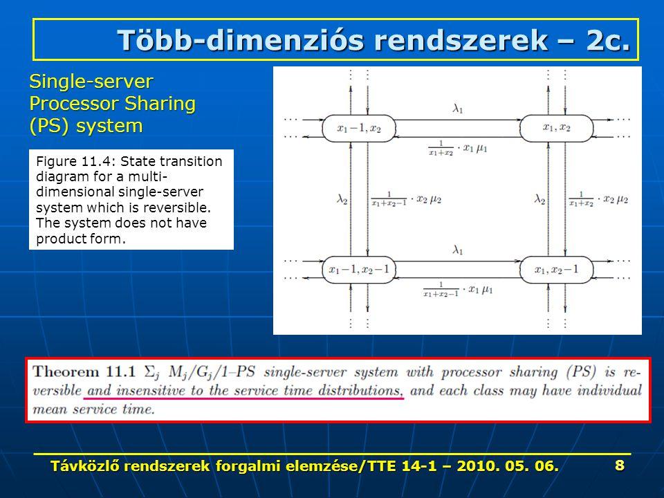 Távközlő rendszerek forgalmi elemzése/TTE 14-1 – 2010. 05. 06. 8 Több-dimenziós rendszerek – 2c. Single-server Processor Sharing (PS) system Figure 11