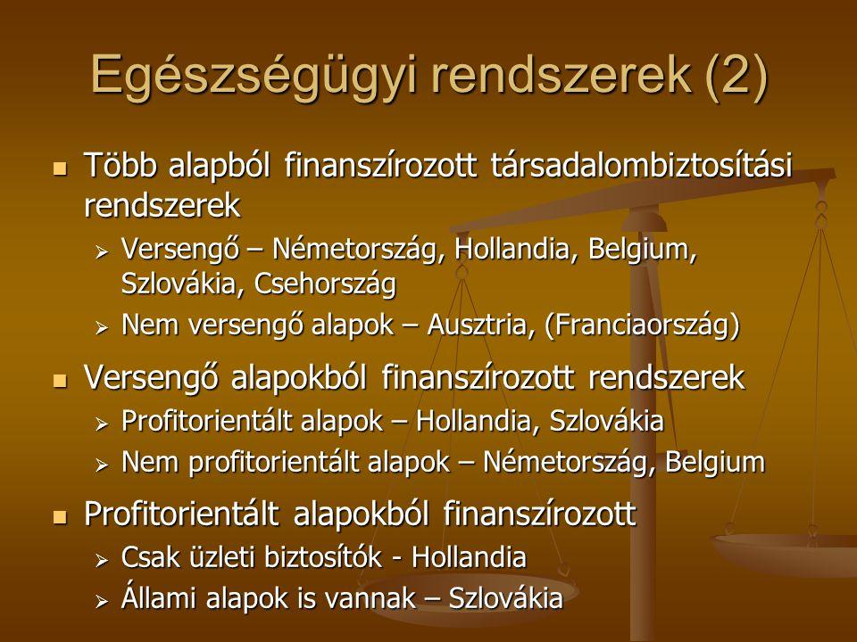 Egészségügyi rendszerek (2) Több alapból finanszírozott társadalombiztosítási rendszerek Több alapból finanszírozott társadalombiztosítási rendszerek  Versengő – Németország, Hollandia, Belgium, Szlovákia, Csehország  Nem versengő alapok – Ausztria, (Franciaország) Versengő alapokból finanszírozott rendszerek Versengő alapokból finanszírozott rendszerek  Profitorientált alapok – Hollandia, Szlovákia  Nem profitorientált alapok – Németország, Belgium Profitorientált alapokból finanszírozott Profitorientált alapokból finanszírozott  Csak üzleti biztosítók - Hollandia  Állami alapok is vannak – Szlovákia