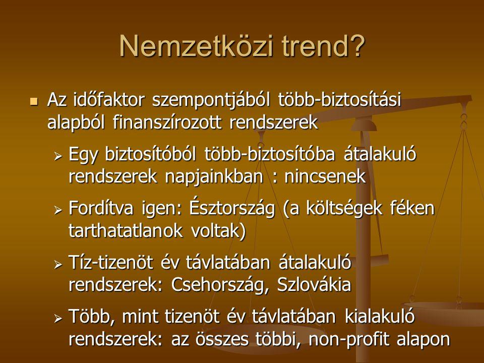 Nemzetközi trend.
