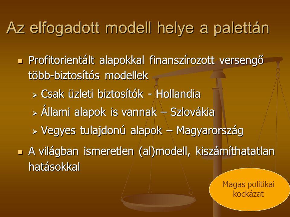 Az elfogadott modell helye a palettán Profitorientált alapokkal finanszírozott versengő több-biztosítós modellek Profitorientált alapokkal finanszírozott versengő több-biztosítós modellek  Csak üzleti biztosítók - Hollandia  Állami alapok is vannak – Szlovákia  Vegyes tulajdonú alapok – Magyarország A világban ismeretlen (al)modell, kiszámíthatatlan hatásokkal A világban ismeretlen (al)modell, kiszámíthatatlan hatásokkal Magas politikai kockázat