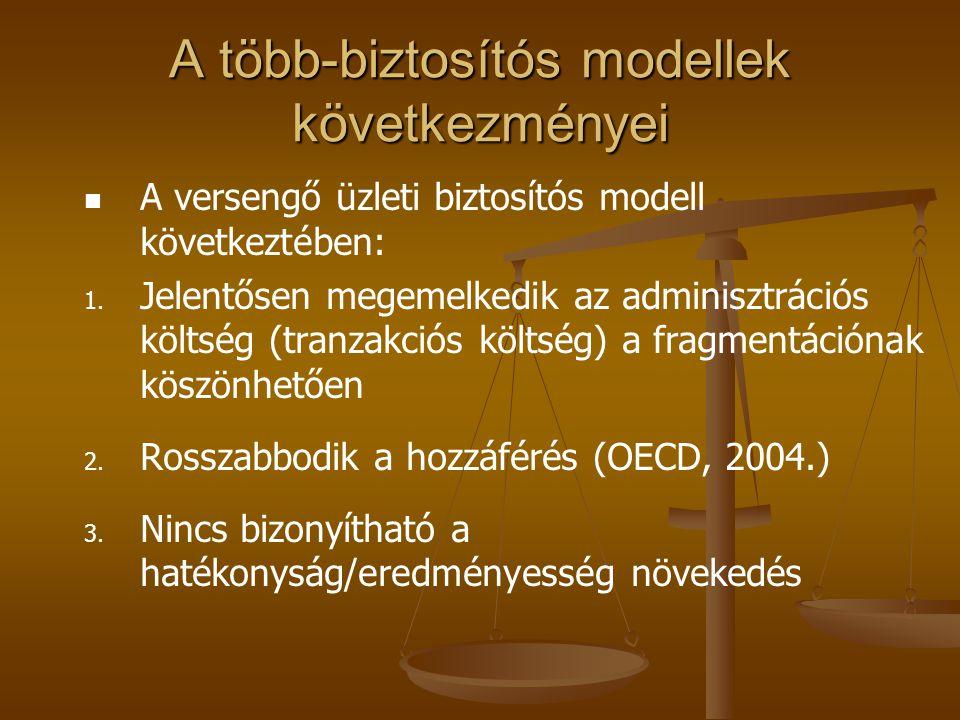 A több-biztosítós modellek következményei A versengő üzleti biztosítós modell következtében: 1.