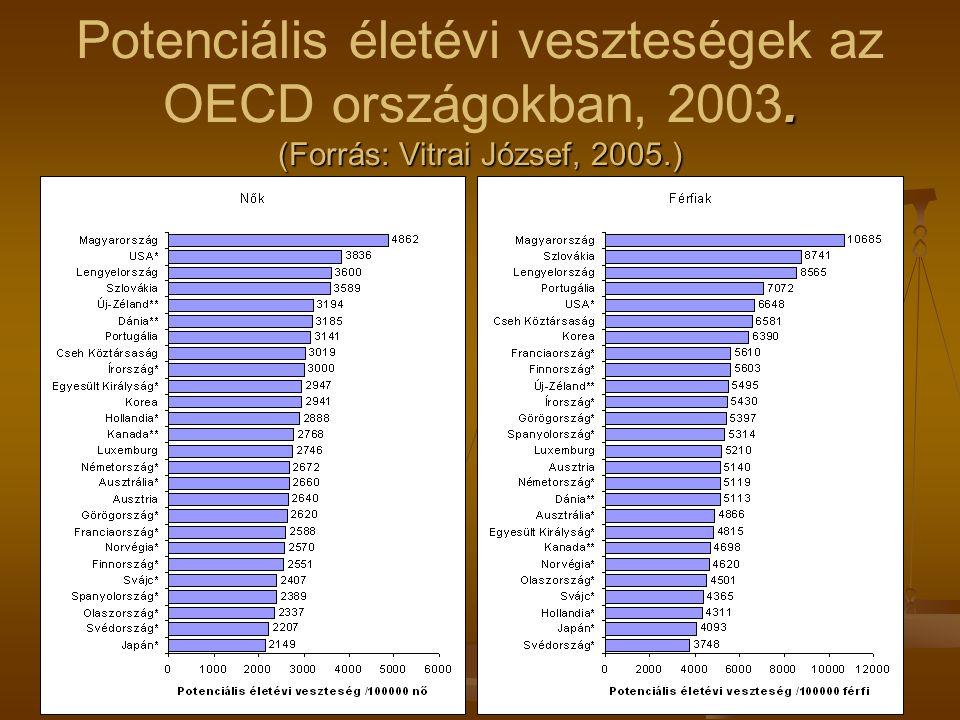 (Forrás: Vitrai József, 2005.) Potenciális életévi veszteségek az OECD országokban, 2003.