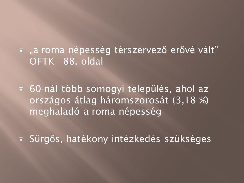 """ """"a roma népesség térszervez ő er ő vé vált"""" OFTK 88. oldal  60-nál több somogyi település, ahol az országos átlag háromszorosát (3,18 %) meghaladó"""