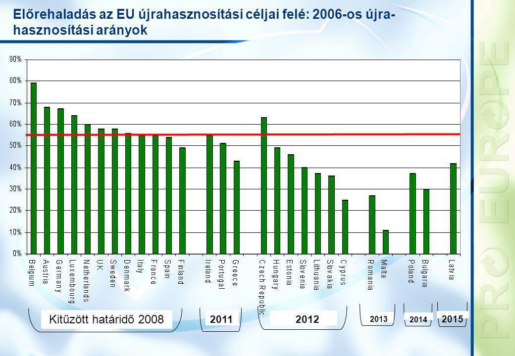 Előrehaladás az EU újrahasznosítási céljai felé: 2006-os újra- hasznosítási arányok Kitűzött határidő 2008 2011 2012 2015 2014 2013