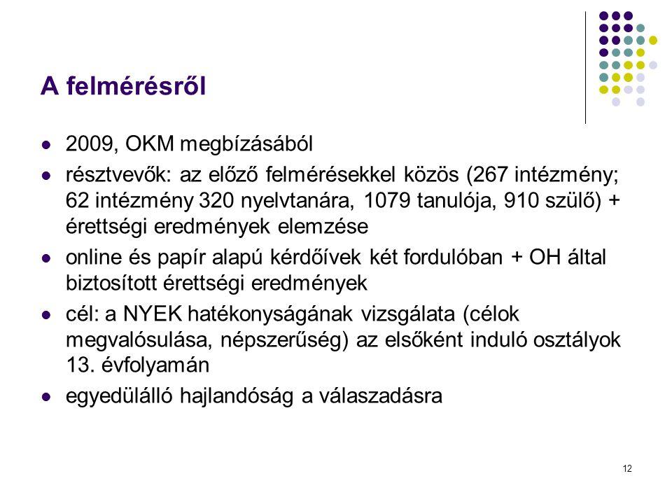 12 A felmérésről 2009, OKM megbízásából résztvevők: az előző felmérésekkel közös (267 intézmény; 62 intézmény 320 nyelvtanára, 1079 tanulója, 910 szül