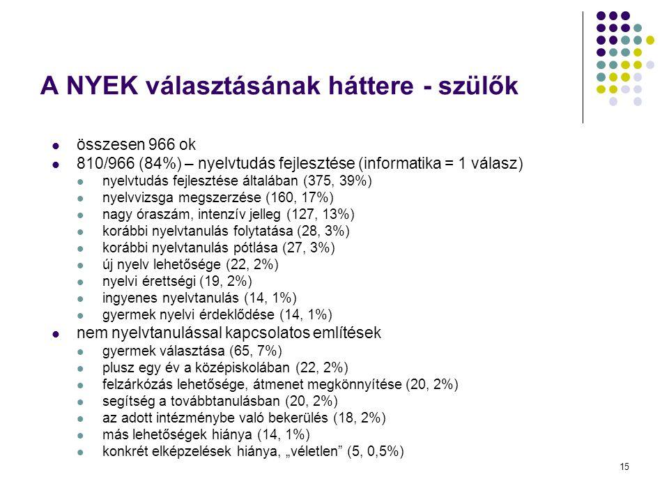 15 A NYEK választásának háttere - szülők összesen 966 ok 810/966 (84%) – nyelvtudás fejlesztése (informatika = 1 válasz) nyelvtudás fejlesztése általá