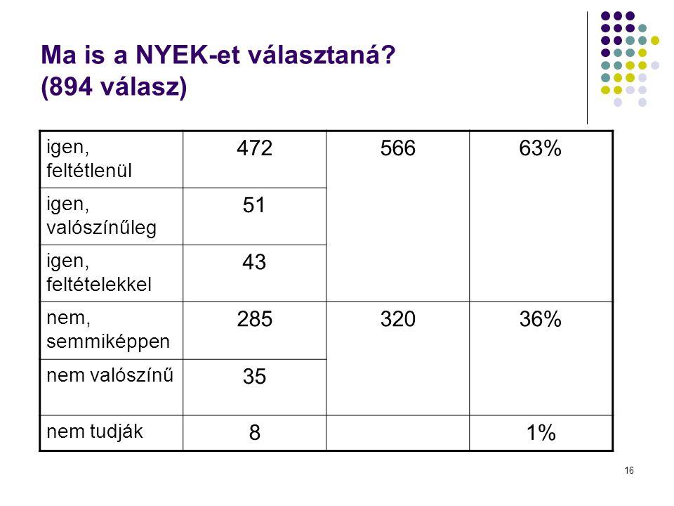 16 Ma is a NYEK-et választaná? (894 válasz) igen, feltétlenül 47256663% igen, valószínűleg 51 igen, feltételekkel 43 nem, semmiképpen 28532036% nem va