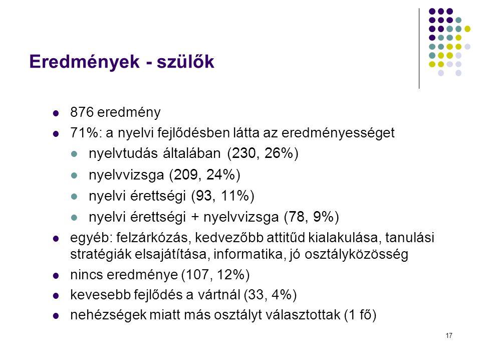 17 Eredmények - szülők 876 eredmény 71%: a nyelvi fejlődésben látta az eredményességet nyelvtudás általában (230, 26%) nyelvvizsga (209, 24%) nyelvi é