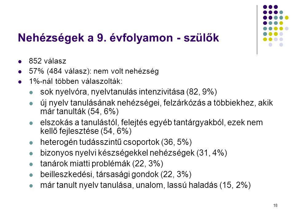 18 Nehézségek a 9. évfolyamon - szülők 852 válasz 57% (484 válasz): nem volt nehézség 1%-nál többen válaszolták: sok nyelvóra, nyelvtanulás intenzivit