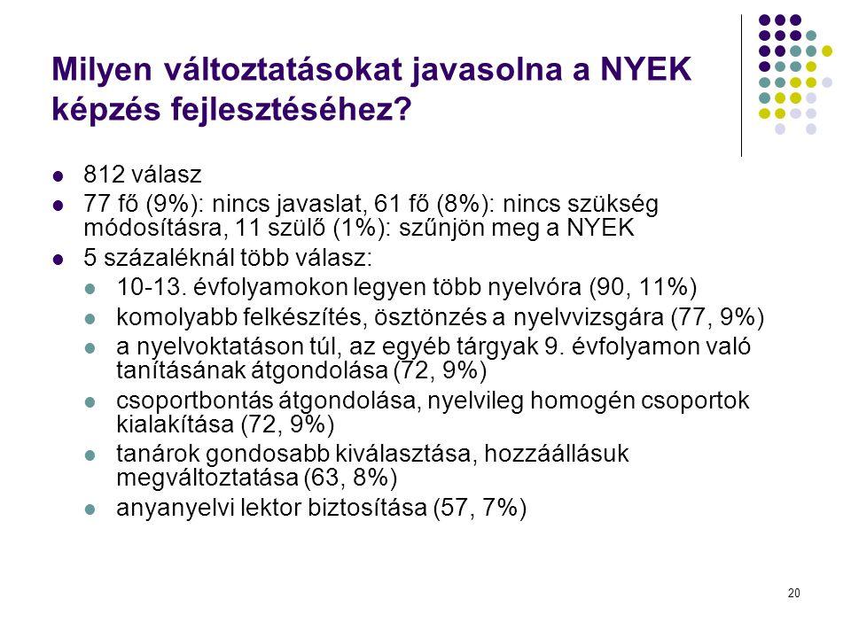 20 Milyen változtatásokat javasolna a NYEK képzés fejlesztéséhez? 812 válasz 77 fő (9%): nincs javaslat, 61 fő (8%): nincs szükség módosításra, 11 szü