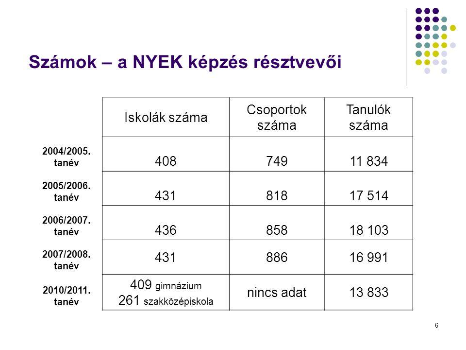 6 Számok – a NYEK képzés résztvevői Iskolák száma Csoportok száma Tanulók száma 2004/2005. tanév 40874911 834 2005/2006. tanév 43181817 514 2006/2007.