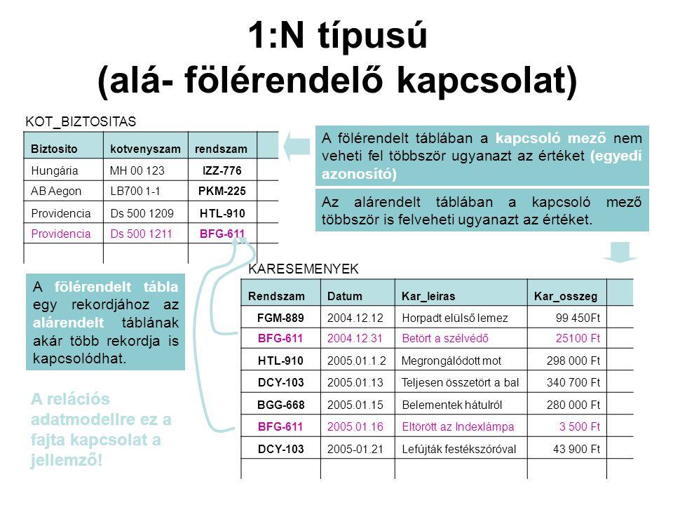 1:N típusú (alá- fölérendelő kapcsolat) RendszamDatumKar_leirasKar_osszeg FGM-8892004.12.12Horpadt elülső lemez99 450Ft BFG-6112004.12.31Betört a szél