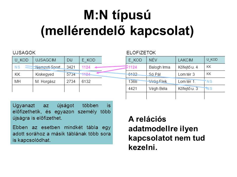 M:N típusú (mellérendelő kapcsolat) U_KODUJSAGCIMDIJE_KOD NSNemzeti Sport34211124 KKKiskegyed57341124 MHM. Horgász27346132 UJSAGOKELOFIZETOK E_KODNÉVL