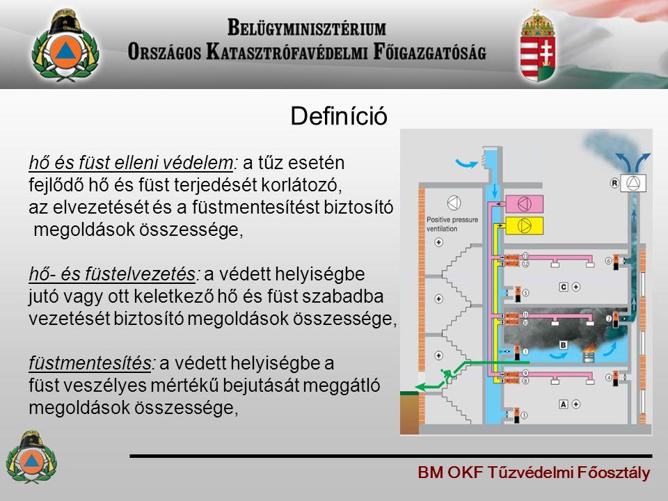 Definíció hő és füst elleni védelem: a tűz esetén fejlődő hő és füst terjedését korlátozó, az elvezetését és a füstmentesítést biztosító megoldások ös