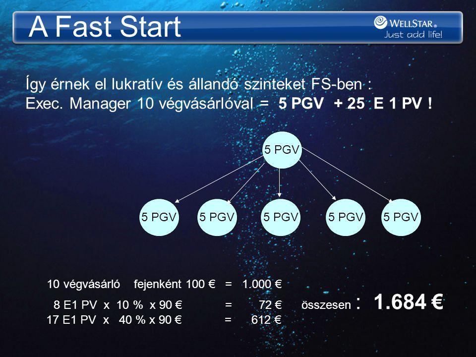 A Fast Start 5 PGV Így érnek el lukratív és állandó szinteket FS-ben : Exec. Manager 10 végvásárlóval = 5 PGV + 25 E 1 PV ! 10 végvásárló fejenként 10