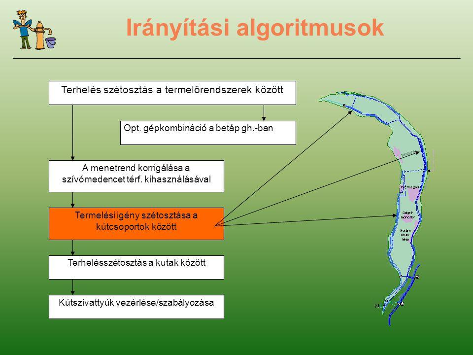 Irányítási algoritmusok Terhelés szétosztás a termelőrendszerek között Opt.