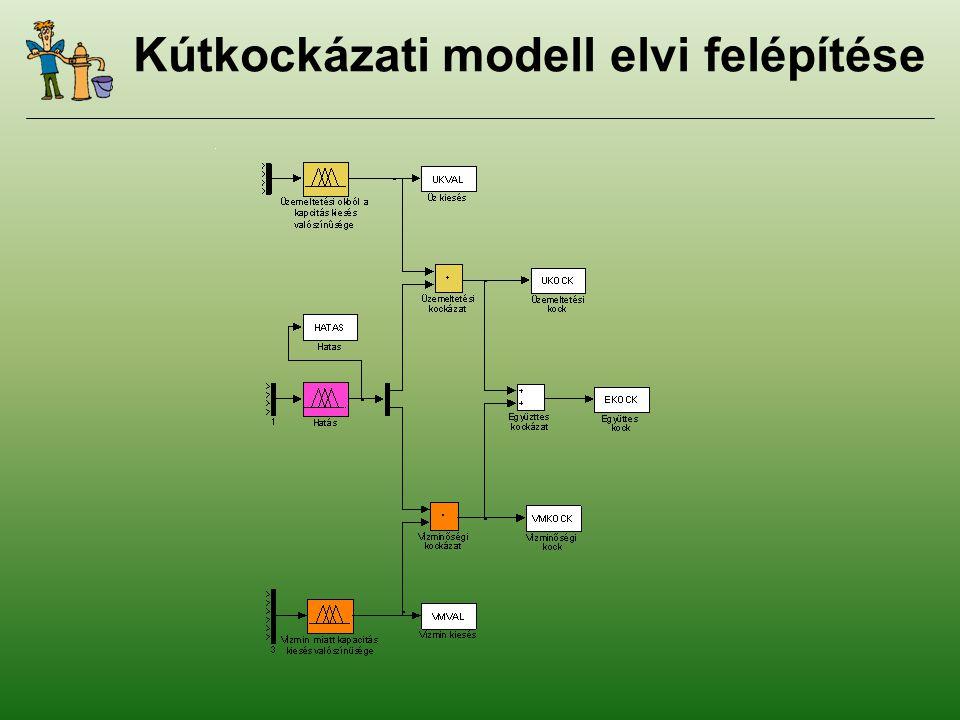 Kútkockázati modell elvi felépítése