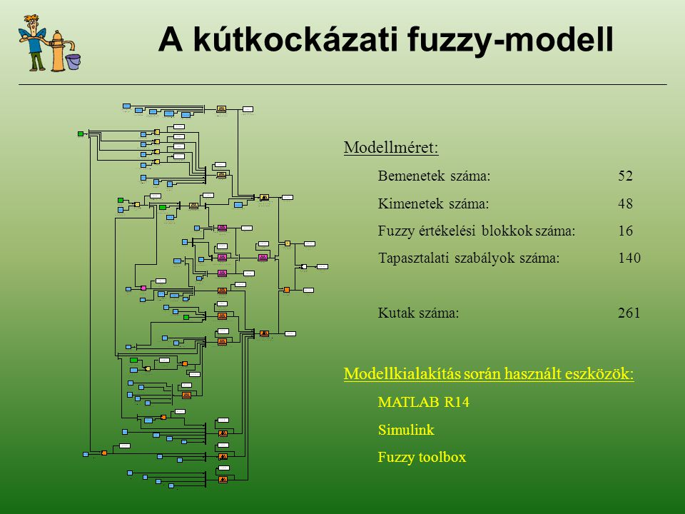 A kútkockázati fuzzy-modell Modellméret: Bemenetek száma:52 Kimenetek száma:48 Fuzzy értékelési blokkok száma:16 Tapasztalati szabályok száma:140 Kutak száma:261 Modellkialakítás során használt eszközök: MATLAB R14 Simulink Fuzzy toolbox