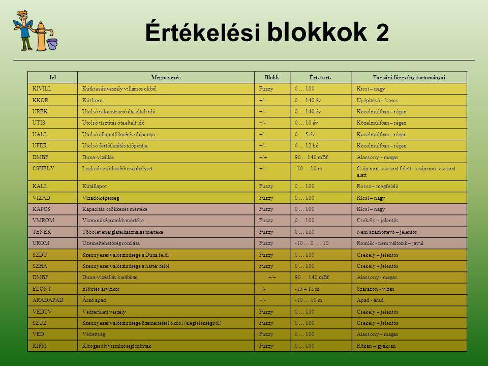 Értékelési blokkok 2 JelMegnevezésBlokkÉrt.