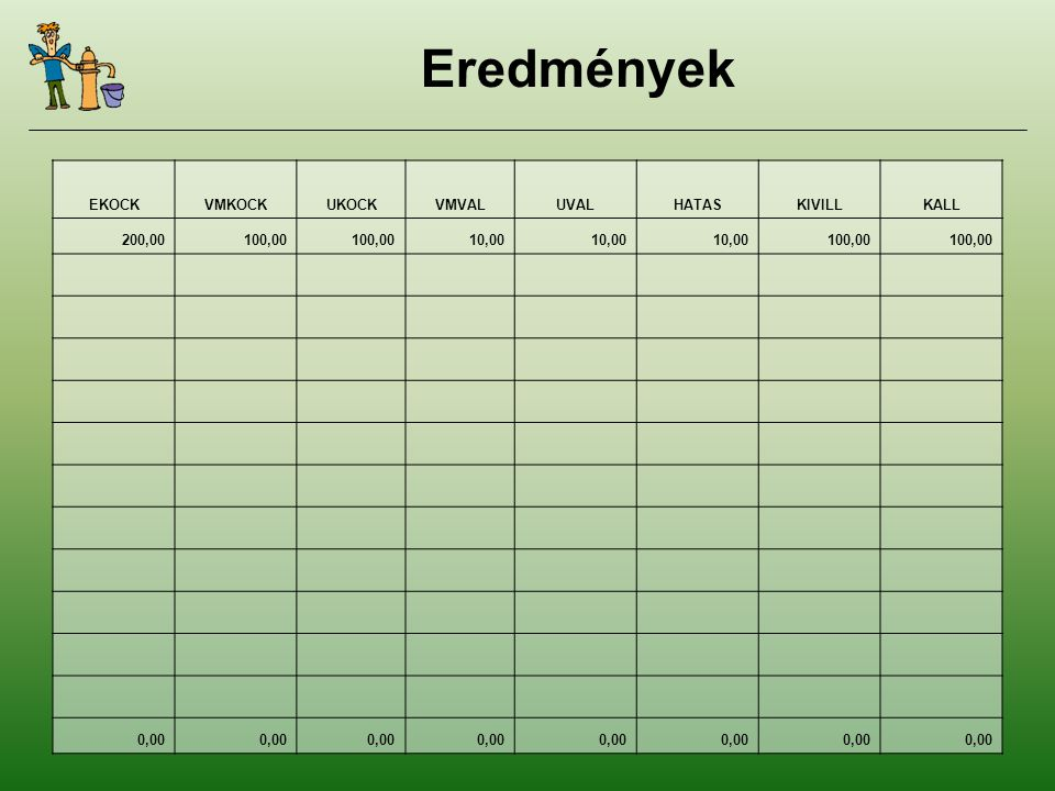 Eredmények EKOCKVMKOCKUKOCKVMVALUVALHATASKIVILLKALL 200,00100,00 10,00 100,00 0,00