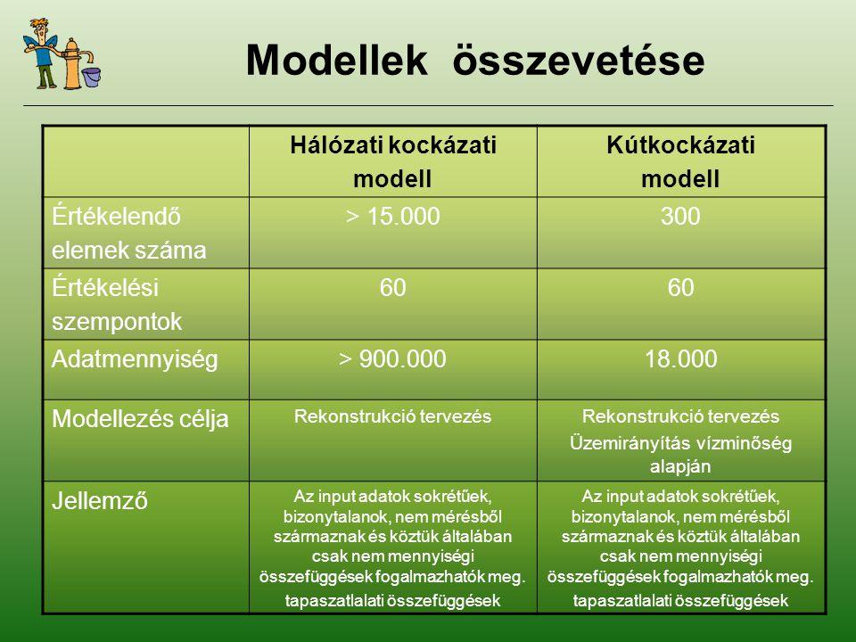 A bemenetek csoportjai FőcsoportCsoport ModellezésiDunajellemzők (termelési rendszer) kulcsparaméterekTárgyév Elhelyezkedési és felépítési tulajdonságok Dunajellemzők (kútcsoport) Üzemtani sajátságok KútjellemzőkVillamos adottságok Karbantartási időpontok Vízminőségmérési események Állapotfelmérések Védterületi adottságok