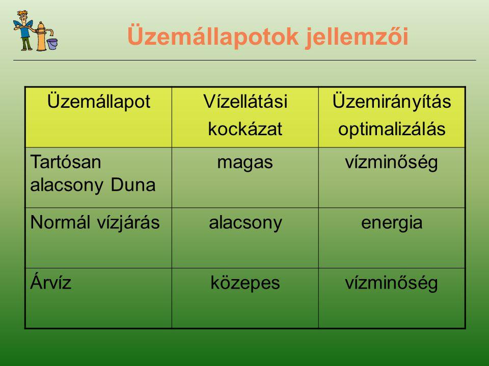 Üzemállapotok jellemzői ÜzemállapotVízellátási kockázat Üzemirányítás optimalizálás Tartósan alacsony Duna magasvízminőség Normál vízjárásalacsonyenergia Árvízközepesvízminőség
