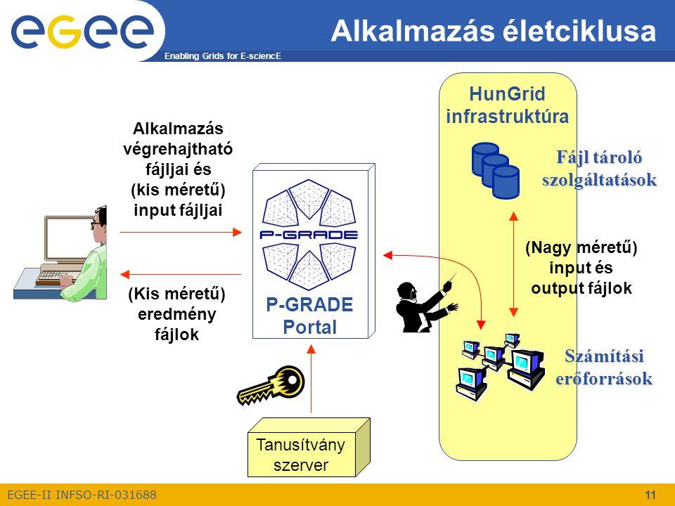 Enabling Grids for E-sciencE EGEE-II INFSO-RI-031688 11 HunGrid infrastruktúra P-GRADE Portal Alkalmazás életciklusa Alkalmazás végrehajtható fájljai és (kis méretű) input fájljai (Kis méretű) eredmény fájlok Fájl tároló szolgáltatások Számítási erőforrások (Nagy méretű) input és output fájlok Tanusítvány szerver