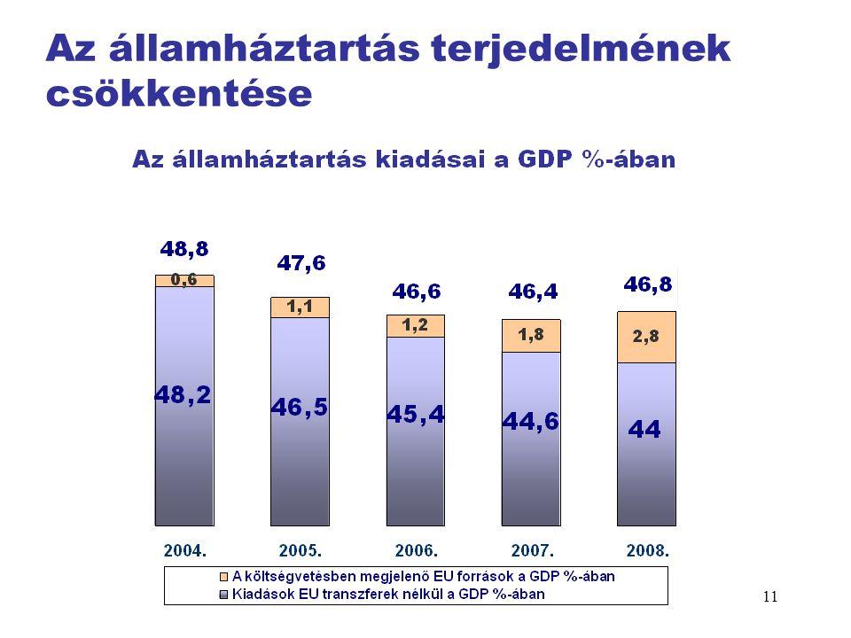 11 Az államháztartás terjedelmének csökkentése