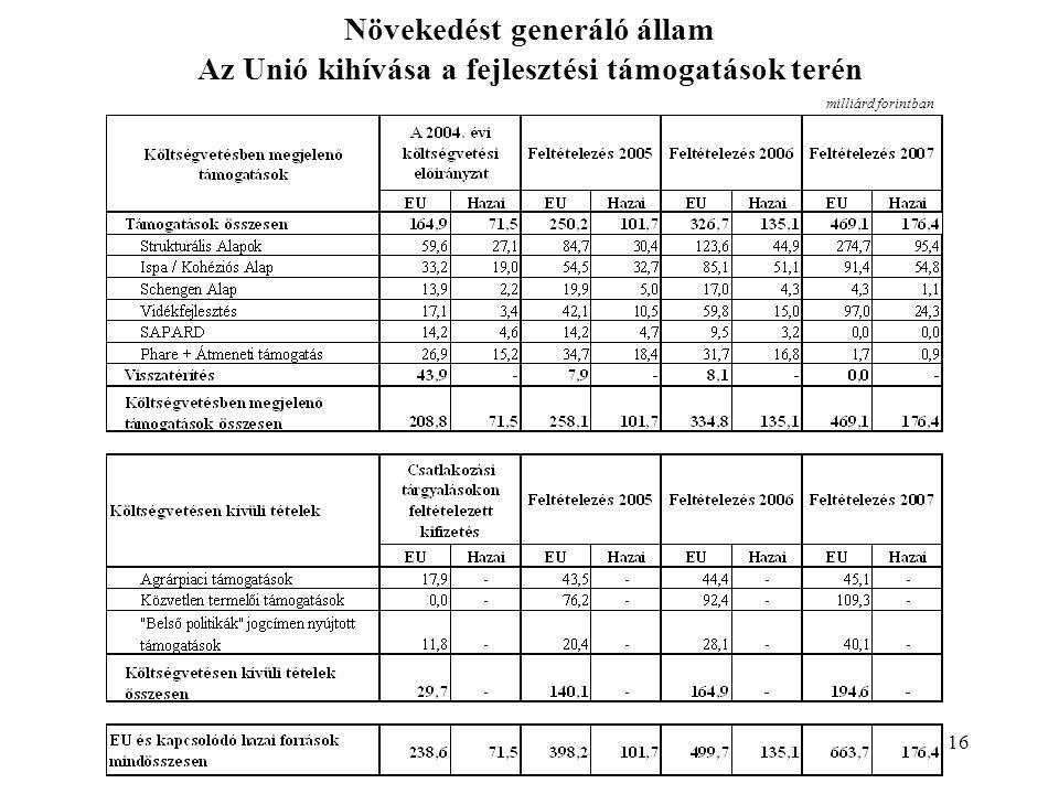 16 milliárd forintban Növekedést generáló állam Az Unió kihívása a fejlesztési támogatások terén