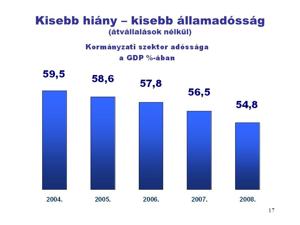 17 Kisebb hiány – kisebb államadósság (átvállalások nélkül)