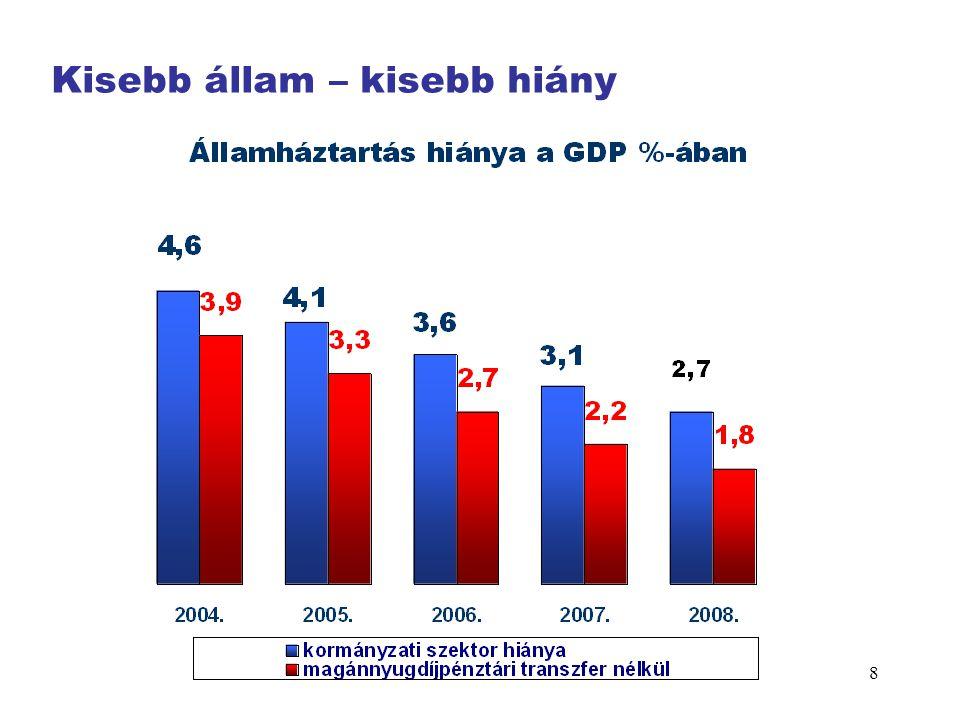 9 GDP 3 548 4 365 5 614 6 894 8 541 10 087 11 393 13 172 14850 16 744 18 575 20 340 22040 23 850 25 720 27 740 Pénzforgalmi és ESA'95 szerinti hiányok a GDP százalékában (A politika problémái, veszélypontok)