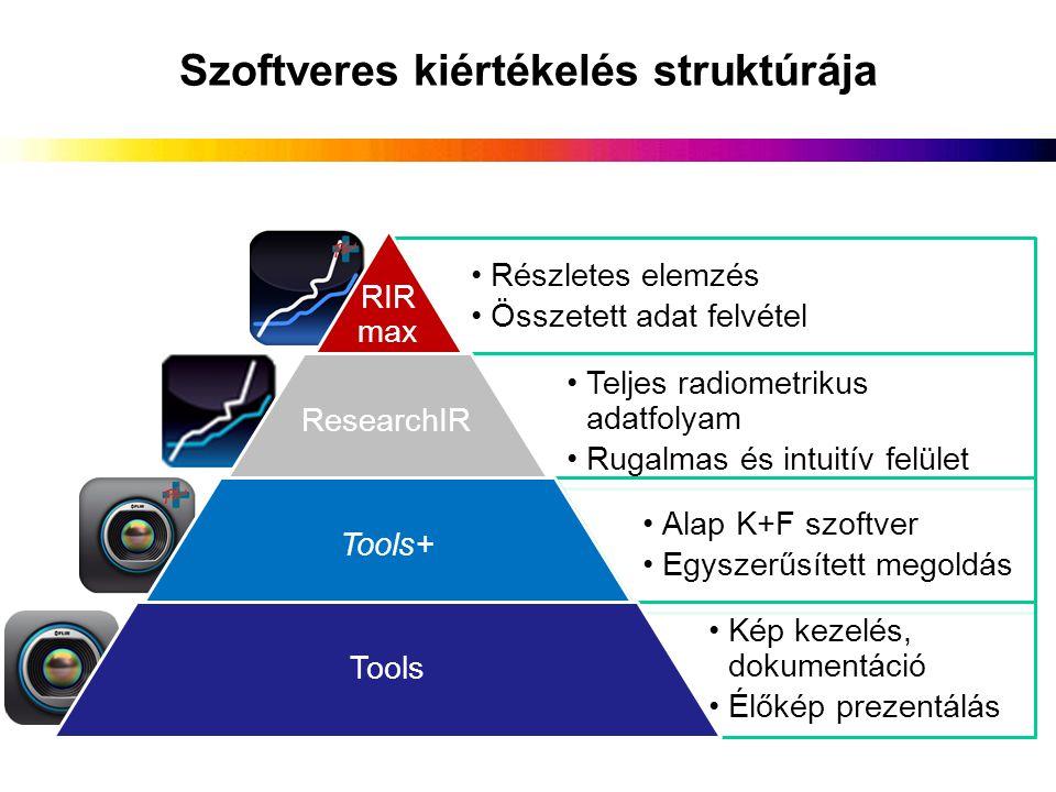 Szoftveres kiértékelés struktúrája Részletes elemzés Összetett adat felvétel RIR max Teljes radiometrikus adatfolyam Rugalmas és intuitív felület Rese