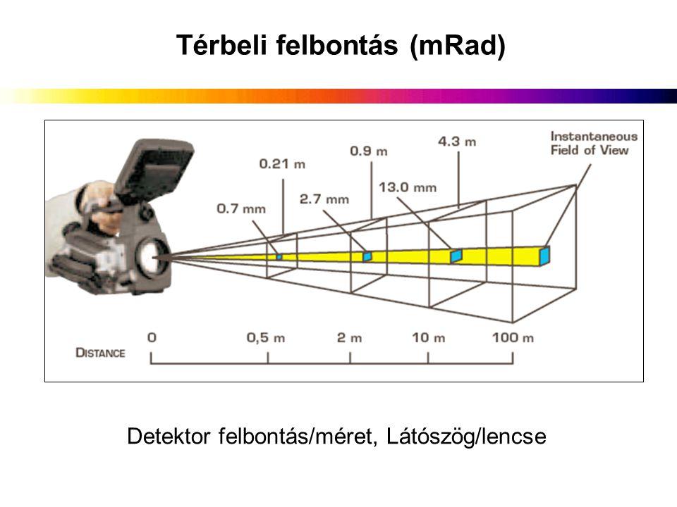 Térbeli felbontás (mRad) Detektor felbontás/méret, Látószög/lencse