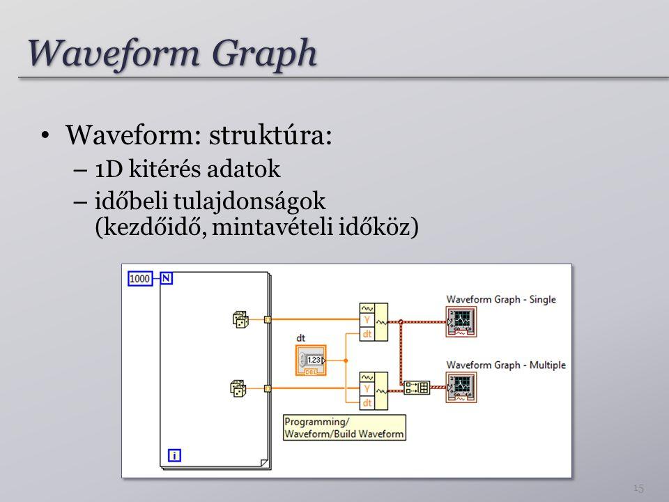 Waveform Graph Waveform: struktúra: – 1D kitérés adatok – időbeli tulajdonságok (kezdőidő, mintavételi időköz) 15