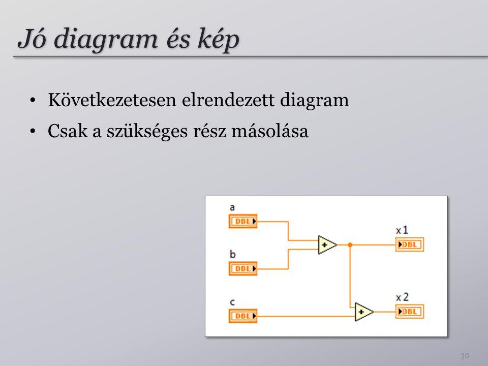 Jó diagram és kép 30 Következetesen elrendezett diagram Csak a szükséges rész másolása