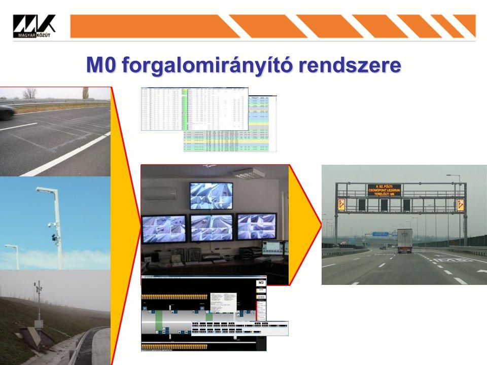 M0 forgalomirányító rendszere