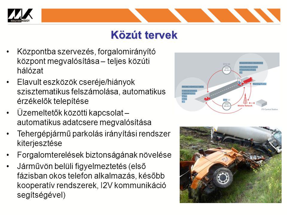 Közút tervek Központba szervezés, forgalomirányító központ megvalósítása – teljes közúti hálózat Elavult eszközök cseréje/hiányok szisztematikus felszámolása, automatikus érzékelők telepítése Üzemeltetők közötti kapcsolat – automatikus adatcsere megvalósítása Tehergépjármű parkolás irányítási rendszer kiterjesztése Forgalomterelések biztonságának növelése Járművön belüli figyelmeztetés (első fázisban okos telefon alkalmazás, később kooperatív rendszerek, I2V kommunikáció segítségével)