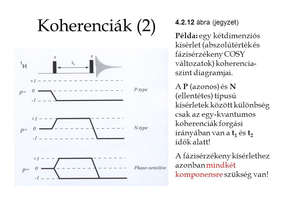 Koherenciák (2) 4.2.12 ábra (jegyzet) Példa: egy kétdimenziós kísérlet (abszolútérték és fázisérzékeny COSY változatok) koherencia- szint diagramjai.