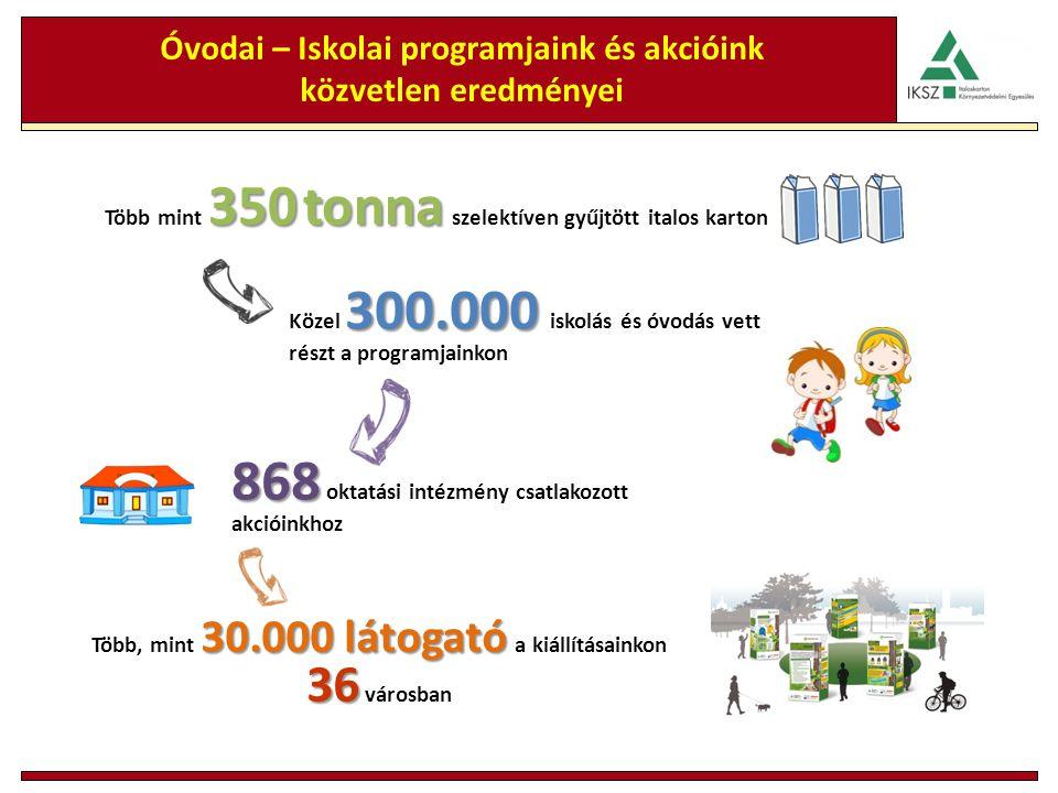 350tonna Több mint 350 tonna szelektíven gyűjtött italos karton Óvodai – Iskolai programjaink és akcióink közvetlen eredményei 300.000 Közel 300.000 iskolás és óvodás vett részt a programjainkon 868 868 oktatási intézmény csatlakozott akcióinkhoz 30.000 látogató 36 Több, mint 30.000 látogató a kiállításainkon 36 városban