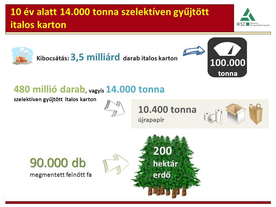 10 év alatt 14.000 tonna szelektíven gyűjtött italos karton Kibocsátás: 3,5 milliárd darab italos karton. 200 hektár erdő 480 millió darab, vagyis 14.