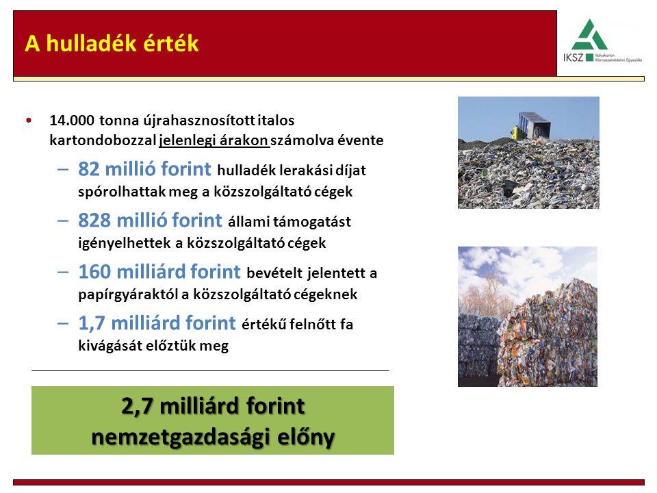 A hulladék érték 14.000 tonna újrahasznosított italos kartondobozzal jelenlegi árakon számolva évente –82 millió forint hulladék lerakási díjat spórolhattak meg a közszolgáltató cégek –828 millió forint állami támogatást igényelhettek a közszolgáltató cégek –160 milliárd forint bevételt jelentett a papírgyáraktól a közszolgáltató cégeknek –1,7 milliárd forint értékű felnőtt fa kivágását előztük meg 2,7 milliárd forint nemzetgazdasági előny
