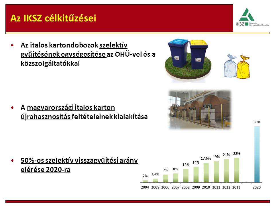 Az IKSZ célkitűzései Az italos kartondobozok szelektív gyűjtésének egységesítése az OHÜ-vel és a közszolgáltatókkal A magyarországi italos karton újrahasznosítás feltételeinek kialakítása 50%-os szelektív visszagyűjtési arány elérése 2020-ra.