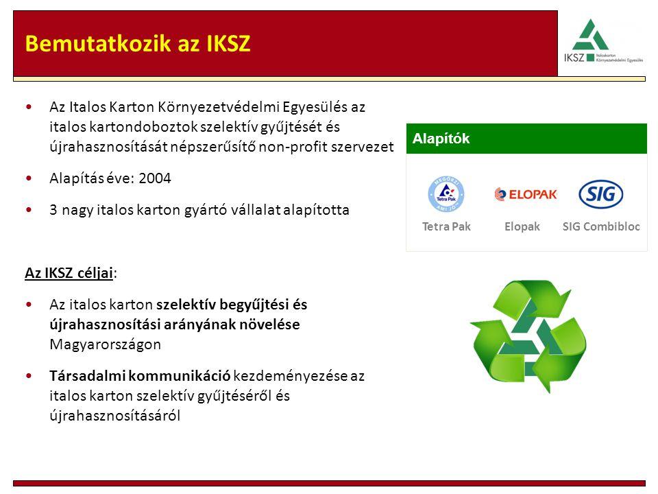 Bemutatkozik az IKSZ Az Italos Karton Környezetvédelmi Egyesülés az italos kartondoboztok szelektív gyűjtését és újrahasznosítását népszerűsítő non-profit szervezet Alapítás éve: 2004 3 nagy italos karton gyártó vállalat alapította Az IKSZ céljai: Az italos karton szelektív begyűjtési és újrahasznosítási arányának növelése Magyarországon Társadalmi kommunikáció kezdeményezése az italos karton szelektív gyűjtéséről és újrahasznosításáról Tetra PakElopakSIG Combibloc Alapítók