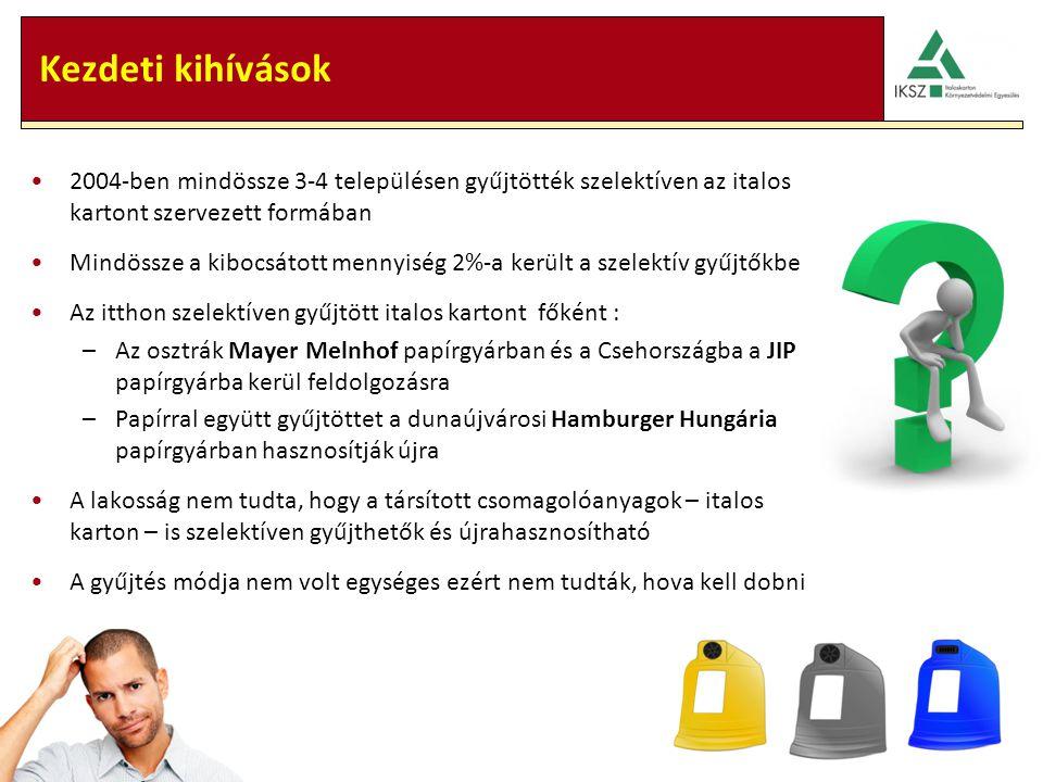 Kezdeti kihívások 2004-ben mindössze 3-4 településen gyűjtötték szelektíven az italos kartont szervezett formában Mindössze a kibocsátott mennyiség 2%-a került a szelektív gyűjtőkbe Az itthon szelektíven gyűjtött italos kartont főként : –Az osztrák Mayer Melnhof papírgyárban és a Csehországba a JIP papírgyárba kerül feldolgozásra –Papírral együtt gyűjtöttet a dunaújvárosi Hamburger Hungária papírgyárban hasznosítják újra A lakosság nem tudta, hogy a társított csomagolóanyagok – italos karton – is szelektíven gyűjthetők és újrahasznosítható A gyűjtés módja nem volt egységes ezért nem tudták, hova kell dobni