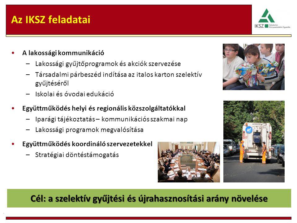 Az IKSZ feladatai A lakossági kommunikáció –Lakossági gyűjtőprogramok és akciók szervezése –Társadalmi párbeszéd indítása az italos karton szelektív gyűjtéséről –Iskolai és óvodai edukáció Együttműködés helyi és regionális közszolgáltatókkal –Iparági tájékoztatás – kommunikációs szakmai nap –Lakossági programok megvalósítása Együttműködés koordináló szervezetekkel –Stratégiai döntéstámogatás.