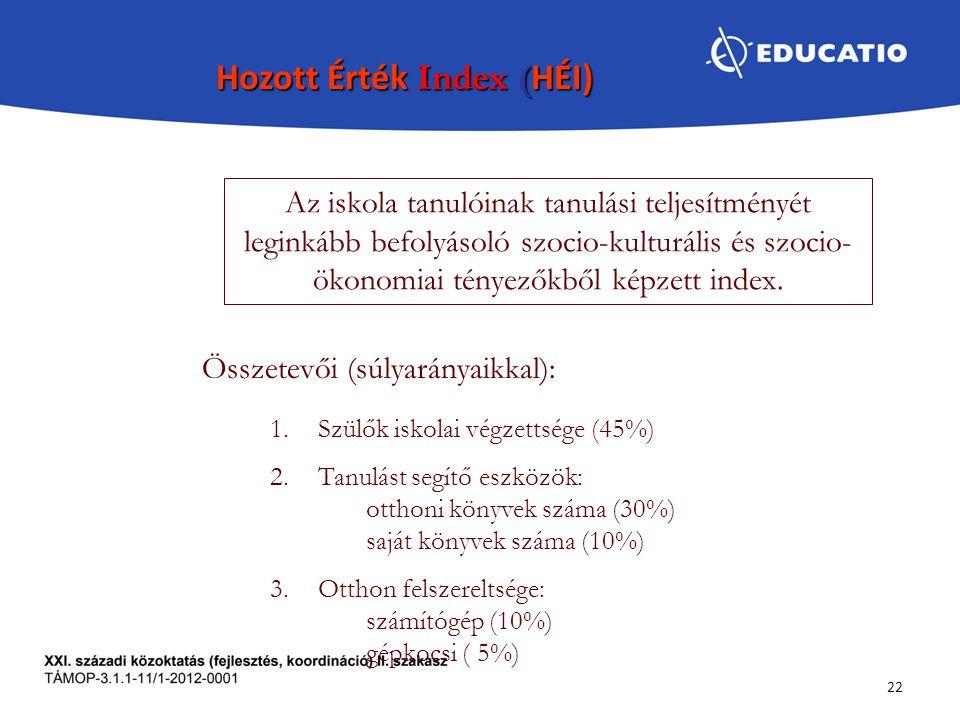 22 Az iskola tanulóinak tanulási teljesítményét leginkább befolyásoló szocio-kulturális és szocio- ökonomiai tényezőkből képzett index. Hozott Érték I